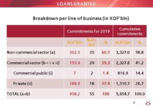 Rapport annuel 2019 de la BOAD- 2